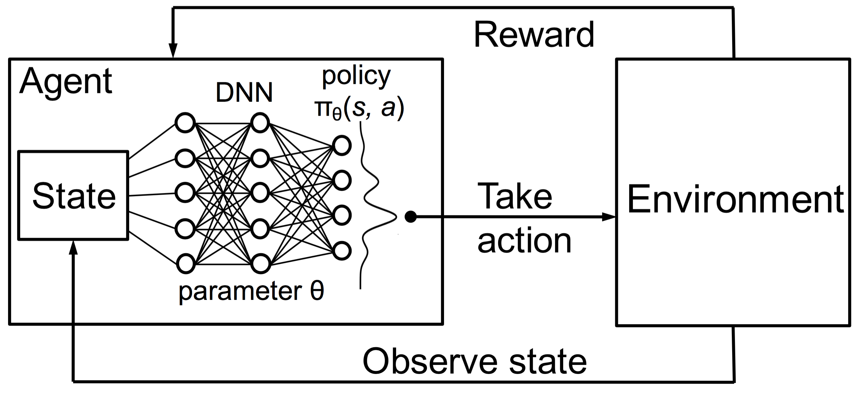 Lessons Learned Reproducing a Deep Reinforcement Learning Paper