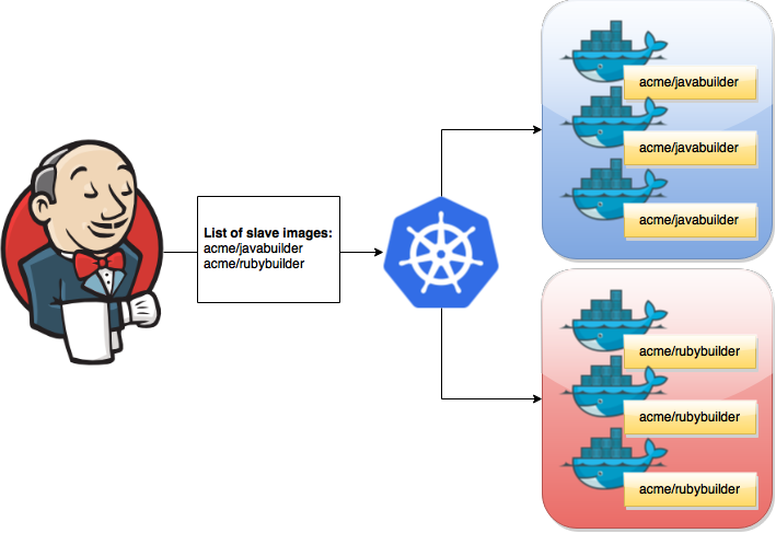 Introducing Jenkins X: a CI/CD solution for modern applications on Kubernetes