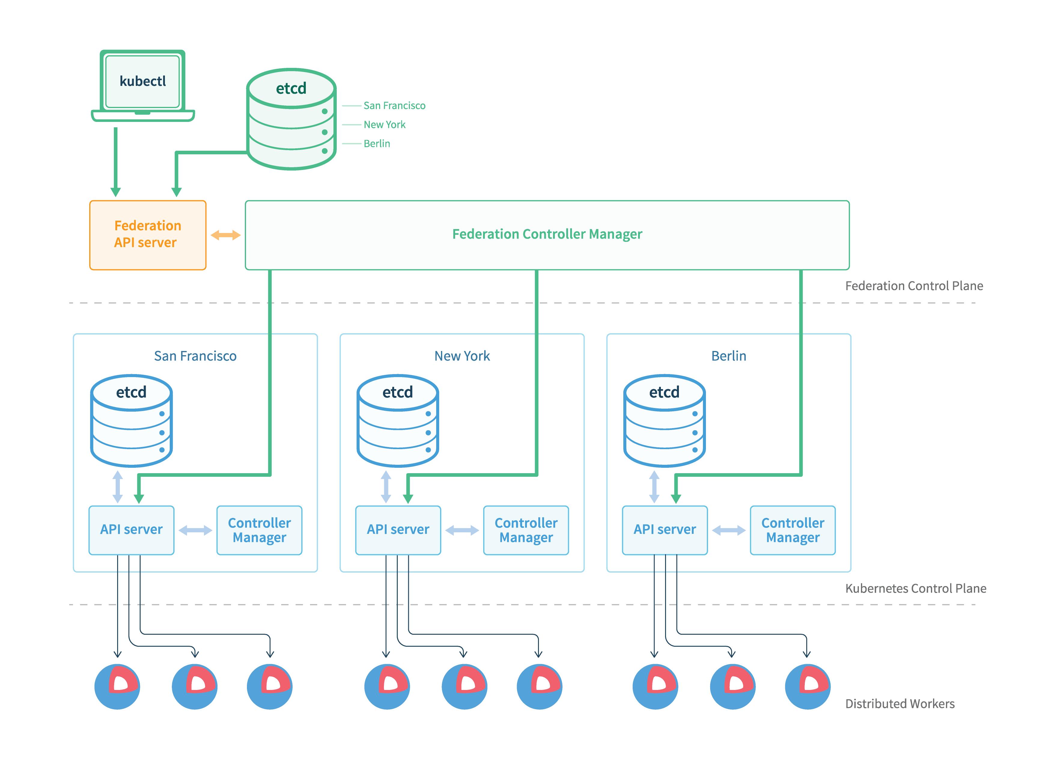 Gardener: Manage Kubernetes clusters across multiple cloud providers