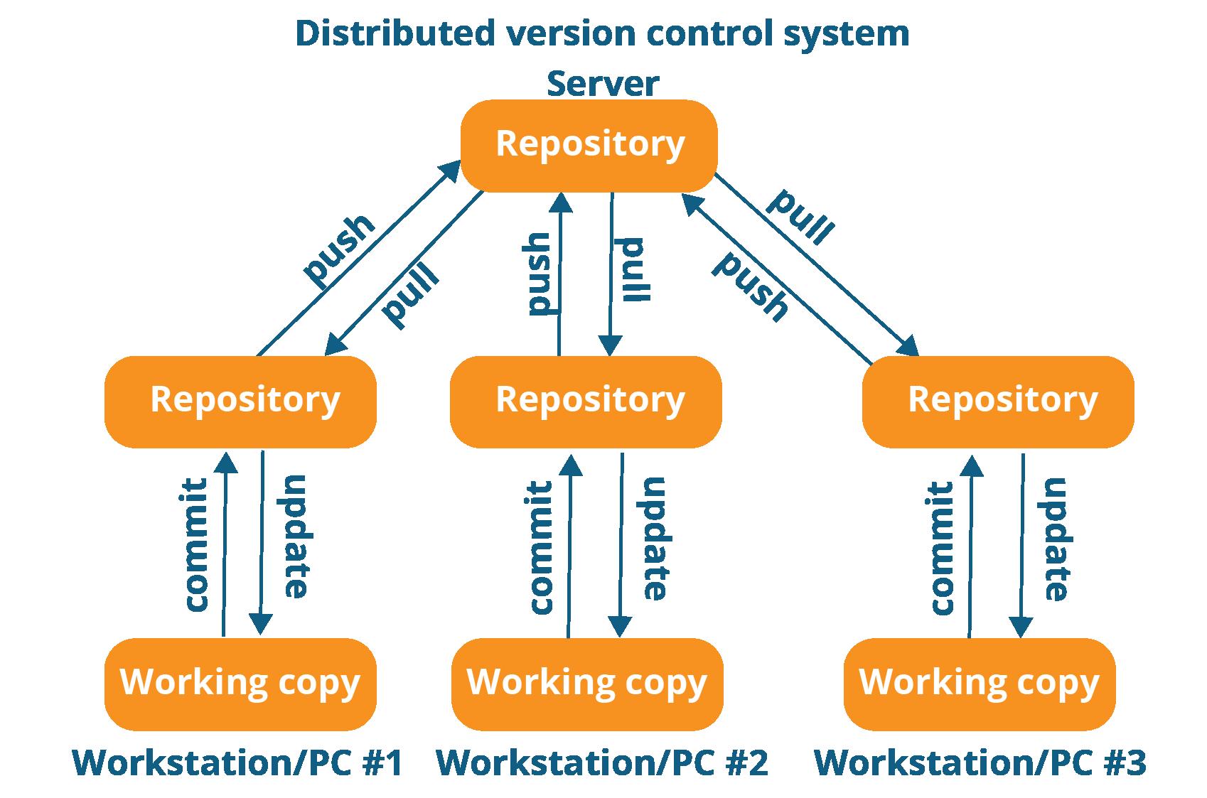 Introducing Git protocol version 2