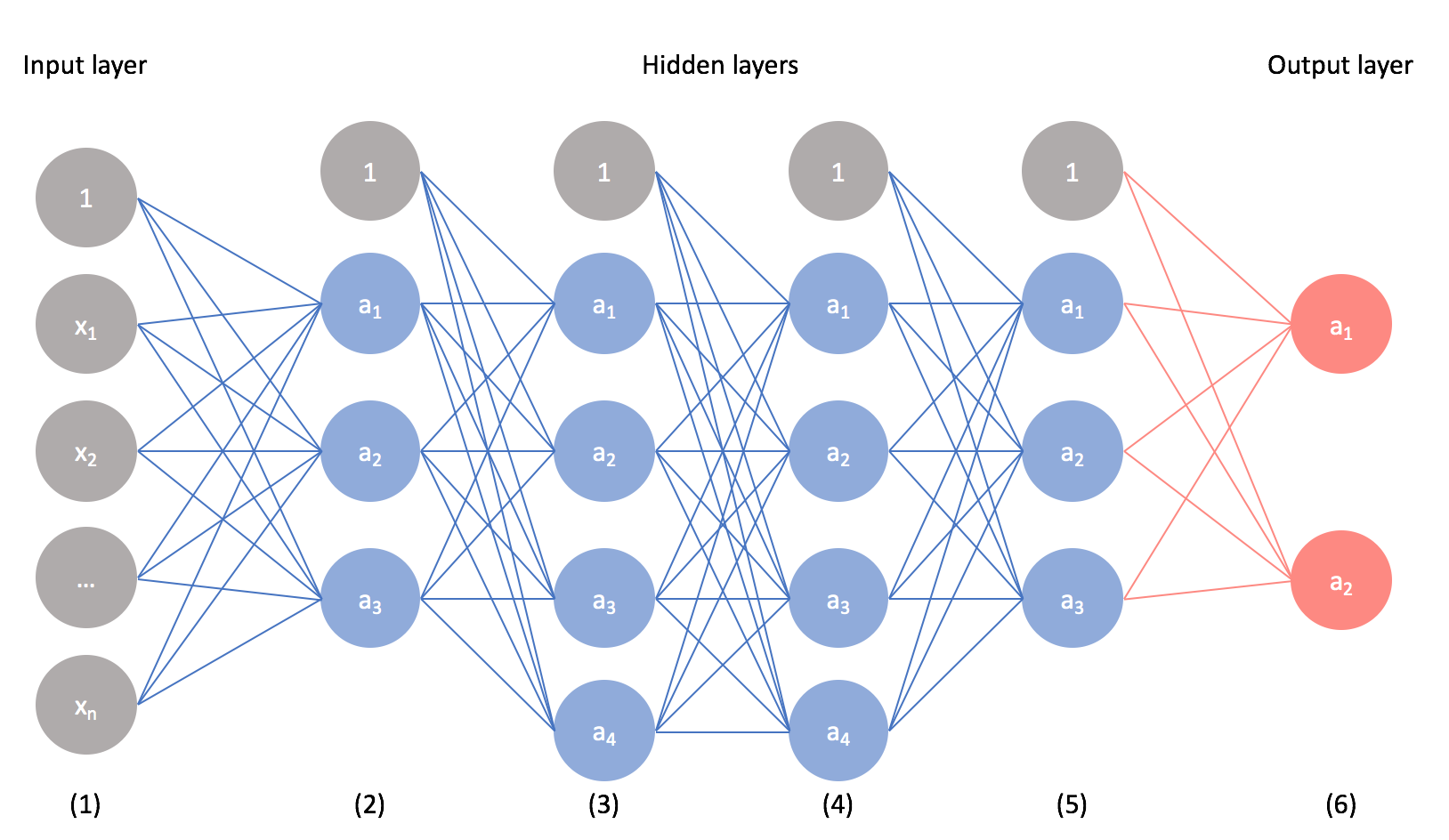 Why do neural networks generalize so poorly?