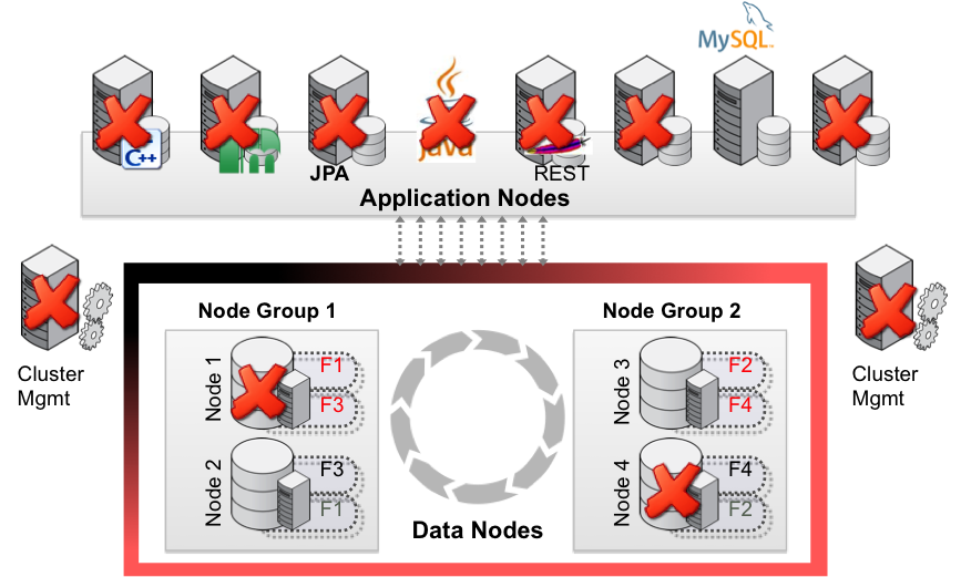 MySQL High Availability Framework Explained – Part II