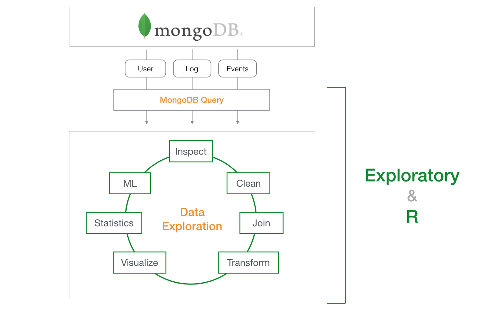 The Guardian's Migration from MongoDB to PostgreSQL on Amazon RDS