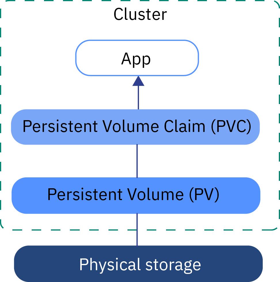 Container Storage Interface (CSI) for Kubernetes GA