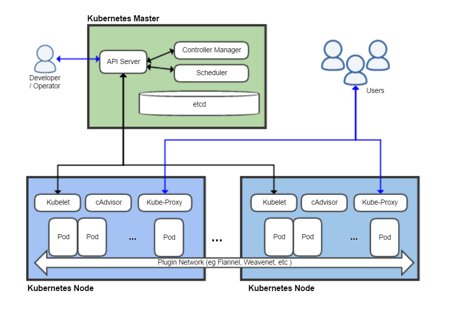 Kubernetes End-to-end Testing for Everyone