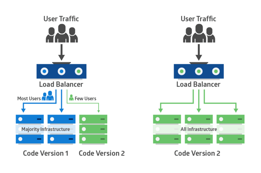 Minimize the blast radius of changes with Solo.io Gloo Gateway and Weaveworks Flagger