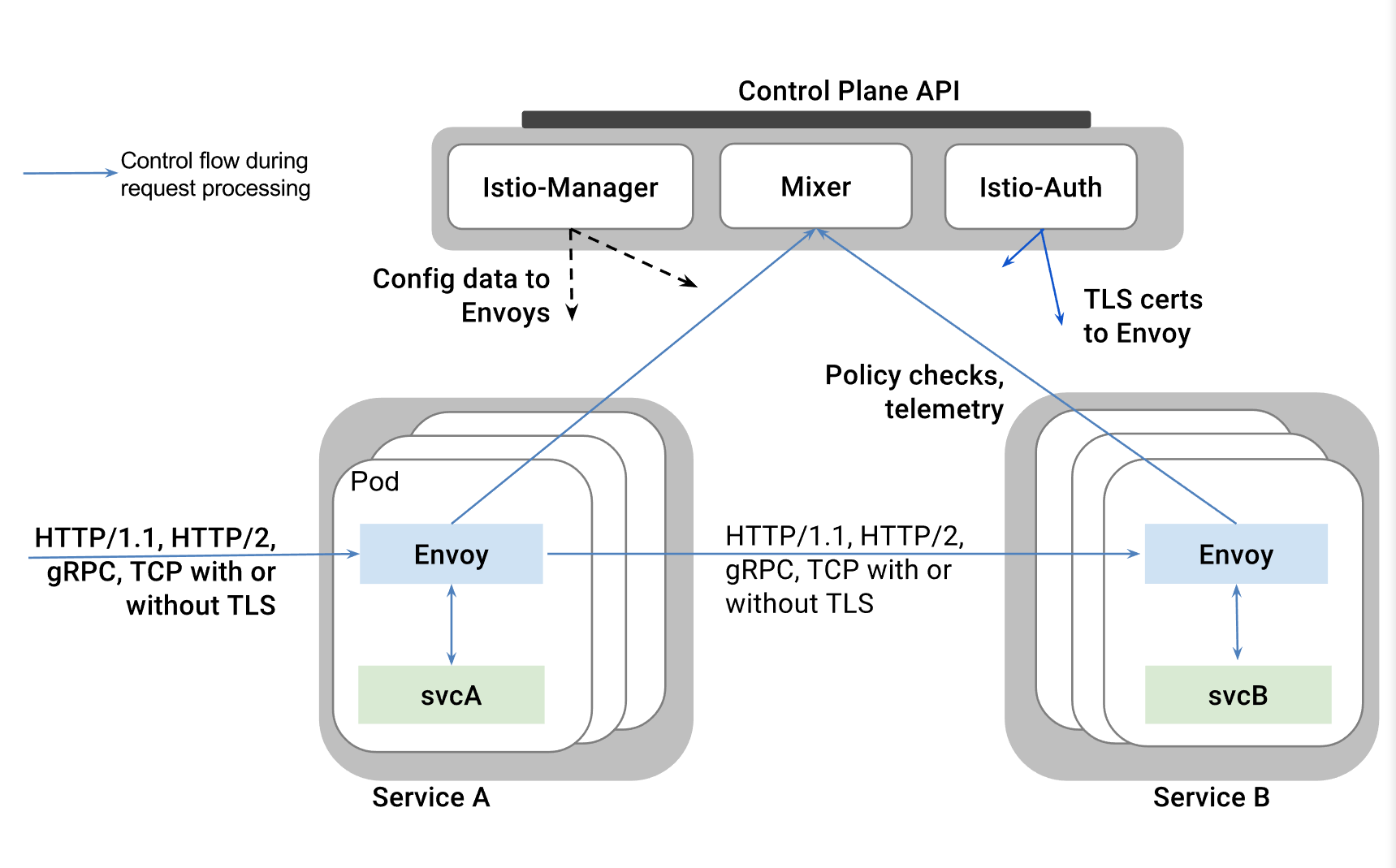 Secure Control of Egress Traffic in Istio, part 1