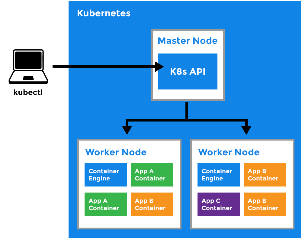 Deprecated APIs Removed In Kubernetes 1.16